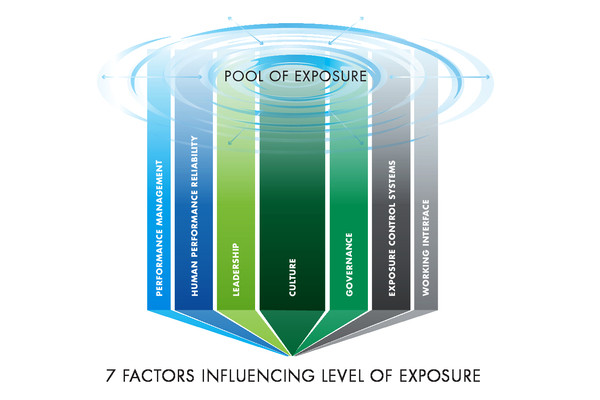 Dekra's exposure reduction model